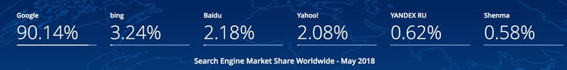 Google Search Engine Market Share